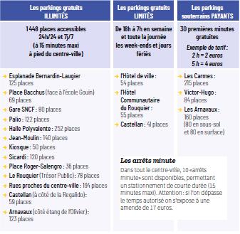 Stationnement De Surface GRATUIT Le Mardi Matin Renseignements Service Droits Et Places Commerces